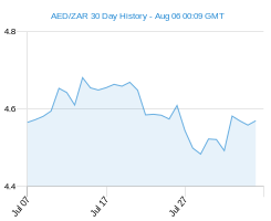 AED ZAR chart - 30 day