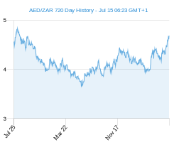 AED ZAR chart - 2 year