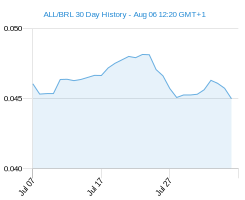 ALL BRL chart - 30 day