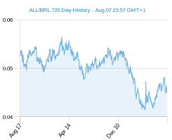 ALL BRL chart - 2 year