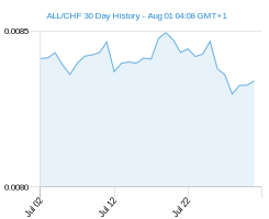 ALL CHF chart - 30 day