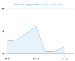 ALL CLP chart - 7 day