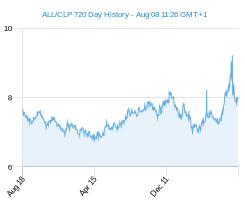 ALL CLP chart - 2 year