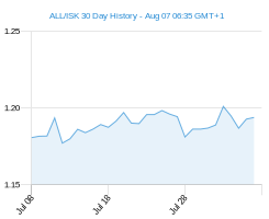 ALL ISK chart - 30 day