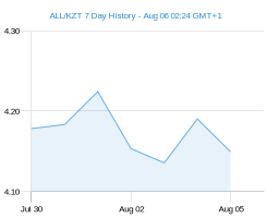 ALL KZT chart - 7 day