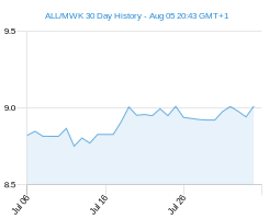 ALL MWK chart - 30 day