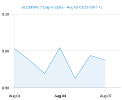 ALL MWK chart - 7 day