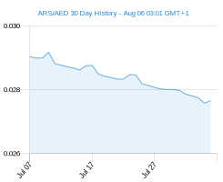 ARS AED chart - 30 day