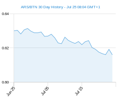 ARS BTN chart - 30 day