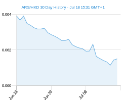 ARS HKD chart - 30 day