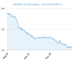 ARS ISK chart - 2 year