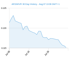 ARS MVR chart - 30 day