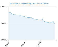 ARS OMR chart - 30 day