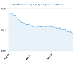 ARS RON chart - 2 year