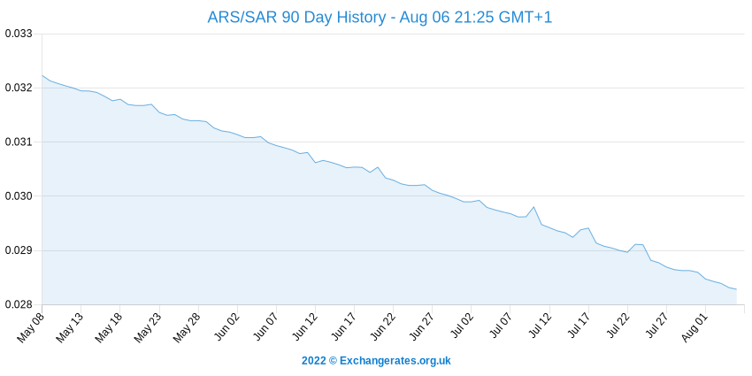 Argentinischer Peso - Saudi-Rial History Chart