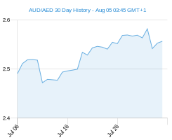 AUD AED chart - 30 day