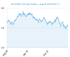 AUD AED chart - 2 year