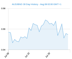 AUD BND chart - 30 day