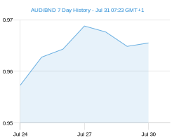 AUD BND chart - 7 day
