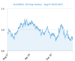 AUD BND chart - 2 year