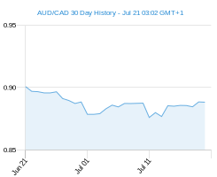 AUD CAD chart - 30 day