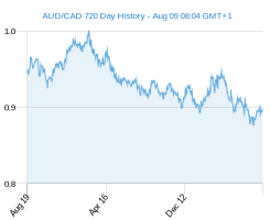 AUD CAD chart - 2 year