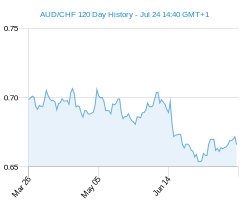 120 day AUD CHF Chart