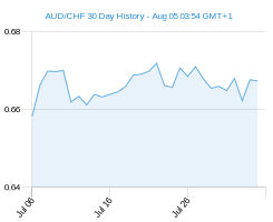 30 day AUD CHF Chart