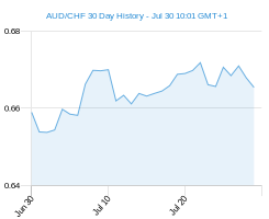 AUD CHF chart - 30 day