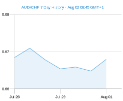 AUD CHF chart - 7 day