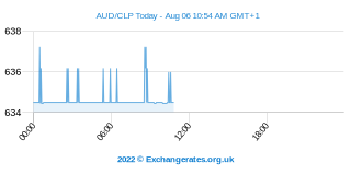 Dollar australien - Peso chilien Intraday Chart