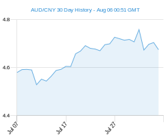 AUD CNY chart - 30 day
