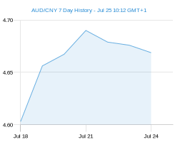 AUD CNY chart - 7 day