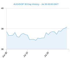 AUD DOP chart - 30 day
