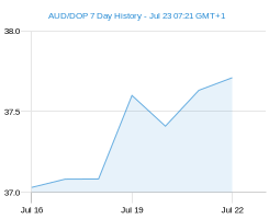 AUD DOP chart - 7 day