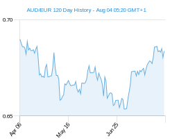 120 day AUD EUR Chart