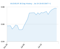 AUD EUR chart - 30 day