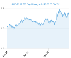 AUD EUR chart - 2 year
