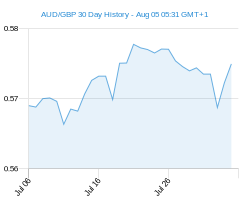 AUD GBP chart - 30 day