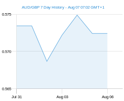 AUD GBP chart - 7 day