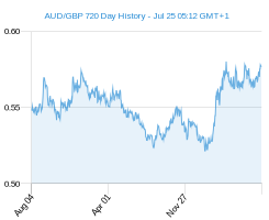 AUD GBP chart - 2 year