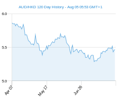 120 day AUD HKD Chart