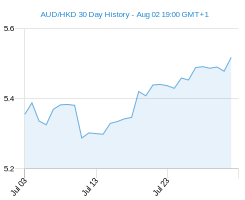 30 day AUD HKD Chart
