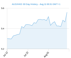 AUD HKD chart - 30 day