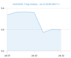 AUD HKD chart - 7 day