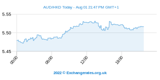 Australischer Dollar - Hongkong-Dollar Intraday Chart