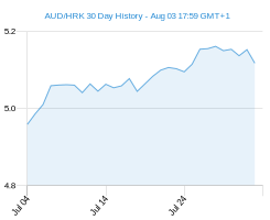 AUD HRK chart - 30 day