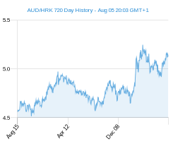 AUD HRK chart - 2 year