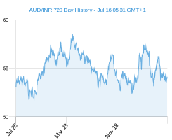 AUD INR chart - 2 year
