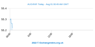 Dollar australien - Roupie indienne Intraday Chart